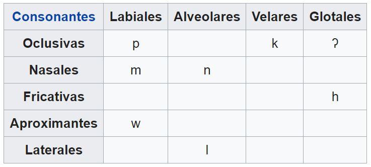 consonantes hawaianas